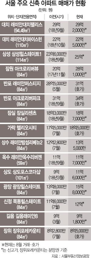 강남 '래대팰' 전용 94㎡ 호가 30억까지...성북 장위 분양권도 품귀