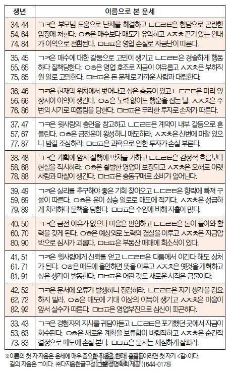오늘의 재운[8월 23일]