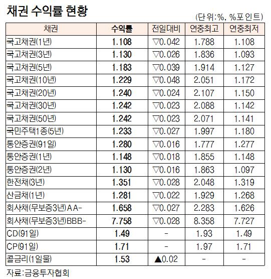[표]채권 수익률 현황(8월 22일)