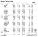 [표]IPO·장외 주요 종목 시세(8월 22일)