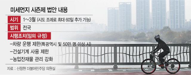 [단독]'미세먼지 시즌제' 내년 1~3월 첫 시행