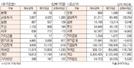 [표]투자주체별 매매동향(8월 22일)