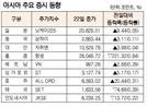 [표]아시아 주요 증시 동향(8월 22일)