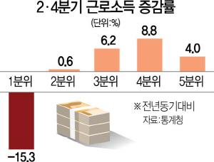 1분위 근로소득 15.3% 급감…소득격차 최대 '무너진 소주성'