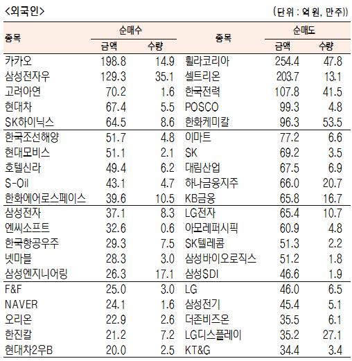 [표]유가증권 기관·외국인·개인 순매수·도 상위종목(8월 22일-최종치)