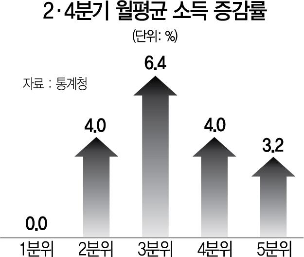수당·보조금 늘려도 소득확대엔 역부족
