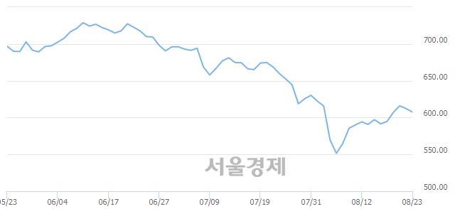 [개장 시황] 코스닥 606.28.. 개인과 기관의 '팔자' 기조에 하락 출발 (▼5.97, -0.98%)
