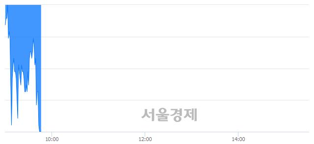 코에스피시스템스, 장중 신저가 기록.. 7,710→7,510(▼200)