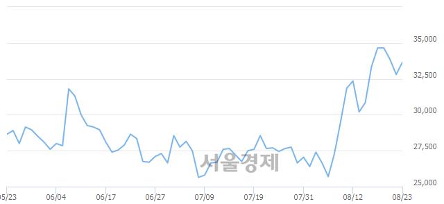 코이노와이어리스, 3.51% 오르며 체결강도 강세 지속(176%)