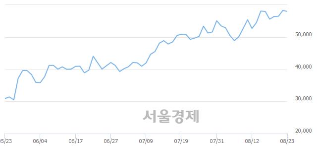 코케이엠더블유, 장중 신고가 돌파.. 59,900→60,000(▲100)