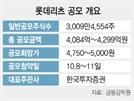배당수익률 6%대 '롯데리츠' IPO 돌입