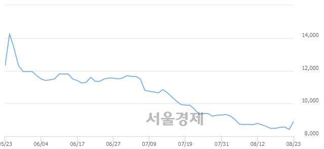 유STX, 장중 신저가 기록.. 8,240→8,120(▼120)