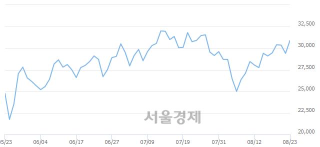 코RFHIC, 전일 대비 7.31% 상승.. 일일회전율은 2.08% 기록
