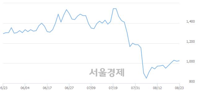 코에프앤리퍼블릭, 전일 대비 7.84% 상승.. 일일회전율은 0.29% 기록