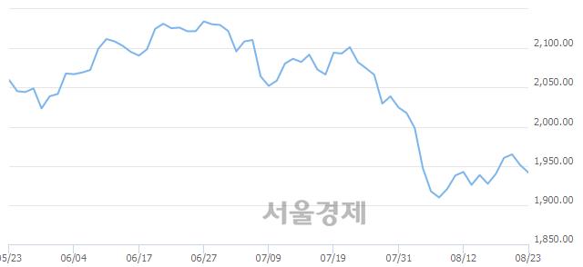 [개장 시황] 코스피 1942.42.. 개인의 '팔자' 기조에 하락 출발 (▼8.59, -0.44%)
