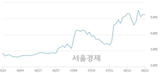 코일지테크, 장중 신고가 돌파.. 6,100→6,190(▲90)