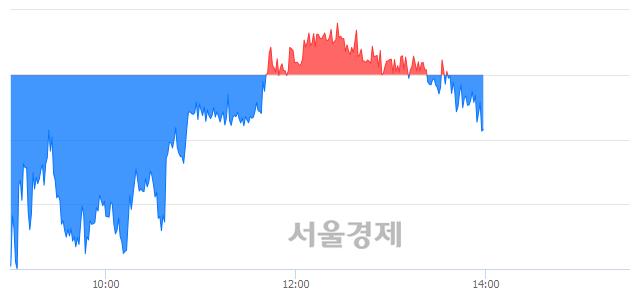 오후 2:00 현재 코스피는 44:56으로 매수우위, 매수강세 업종은 전기가스업(1.18%↓)