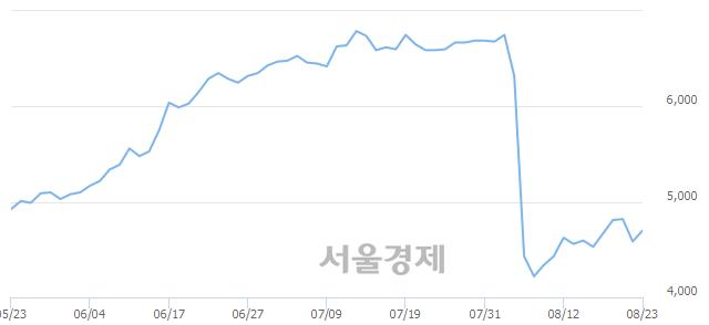 코흥국, 매도잔량 455% 급증