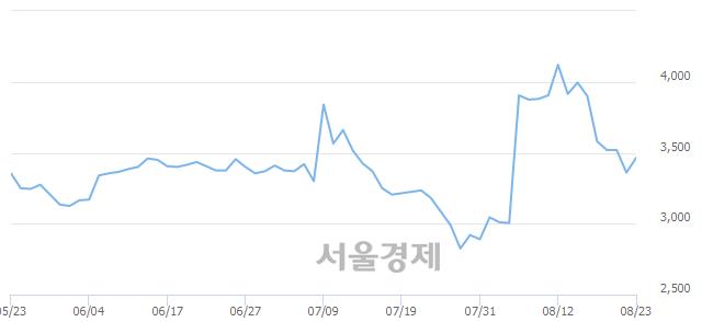 코아가방컴퍼니, 전일 대비 8.48% 상승.. 일일회전율은 4.44% 기록