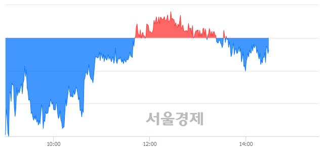 오후 2:30 현재 코스피는 44:56으로 매수우위, 매수강세 업종은 전기가스업(1.13%↓)