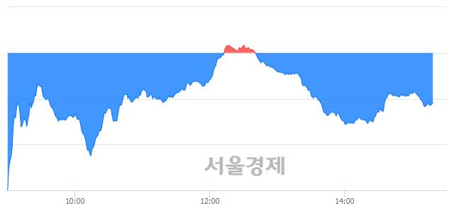 오후 3:20 현재 코스닥은 46:54으로 매수우위, 매수강세 업종은 금융업(0.33%↓)