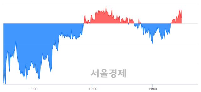오후 3:00 현재 코스피는 45:55으로 매수우위, 매도강세 업종은 유통업(0.87%↑)
