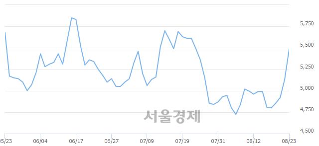 코앤디포스, 전일 대비 7.80% 상승.. 일일회전율은 0.81% 기록