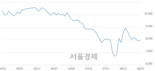 유한국화장품, 전일 대비 7.08% 상승.. 일일회전율은 0.84% 기록