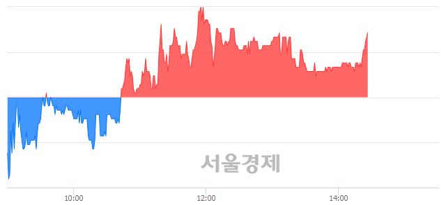코현성바이탈, 3.39% 오르며 체결강도 강세 지속(109%)