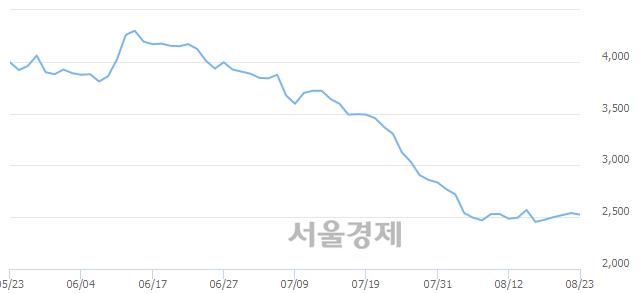 유STX중공업, 상한가 진입.. +29.92% ↑