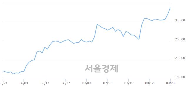 코와이엠티, 장중 신고가 돌파.. 33,300→34,250(▲950)