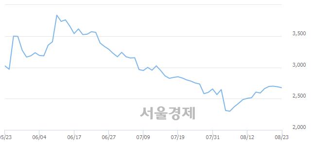 코아이크래프트, 전일 대비 7.06% 상승.. 일일회전율은 0.97% 기록