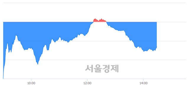 오후 2:30 현재 코스닥은 43:57으로 매수우위, 매수강세 업종은 금융업(0.60%↓)