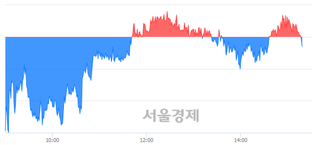 오후 3:20 현재 코스피는 46:54으로 매수우위, 매수강세 업종은 전기가스업(0.73%↓)