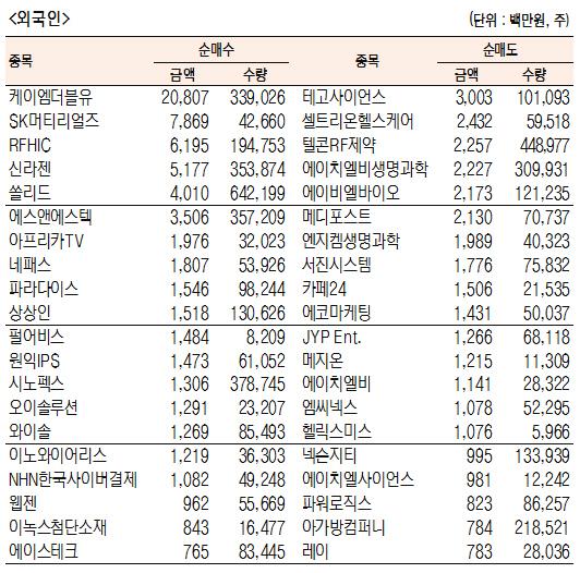 [표]코스닥 기관·외국인·개인 순매수·도 상위종목(8월 23일-최종치)