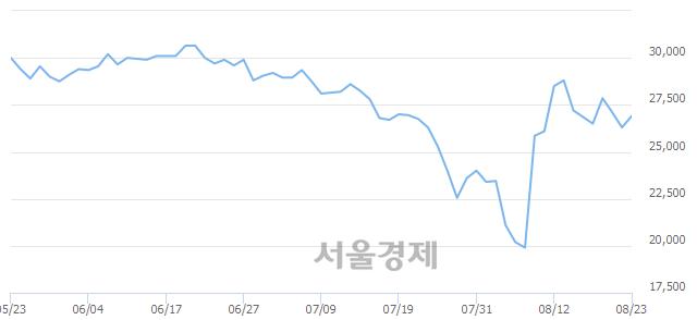 유한국화장품제조, 전일 대비 8.94% 상승.. 일일회전율은 2.67% 기록