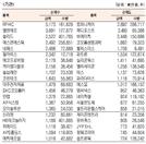 [표]코스닥 기관·외국인·개인 순매수·도 상위종목(8월 23일)