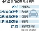 [단독]속도 못내는 文 대선공약 '100원 택시'