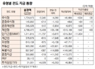 [표]유형별 펀드 자금 동향(8월 22일)