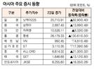 [표]아시아 주요 증시 동향(8월 23일)