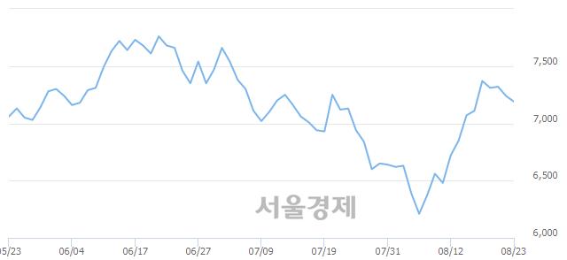 유STX엔진, 전일 대비 14.36% 상승.. 일일회전율은 0.46% 기록