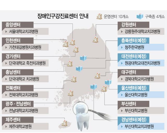 치과치료 어려운 중증 장애인에 맞춤진료 '척척'