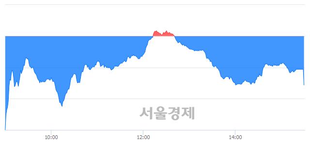 [마감 시황] 개인의 '팔자' 기조.. 코스닥 608.98(▼3.27, -0.53%) 하락 마감