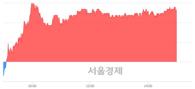코안랩, 4.44% 오르며 체결강도 강세 지속(196%)