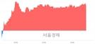 <코>안랩, 4.44% 오르며 체결강도 강세 지속(196%)