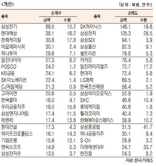 [표]유가증권 기관·외국인·개인 순매수·도 상위종목(8월 23일-최종치)