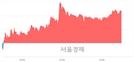<코>신화인터텍, 5.37% 오르며 체결강도 강세 지속(113%)