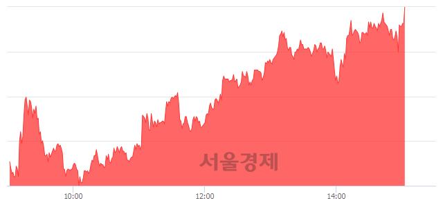 코일지테크, 상한가 진입.. +29.90% ↑