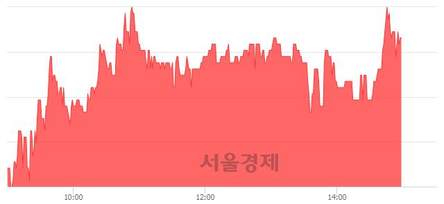 코엠게임, 3.26% 오르며 체결강도 강세 지속(158%)