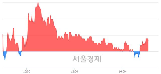 유무학, 매수잔량 395% 급증
